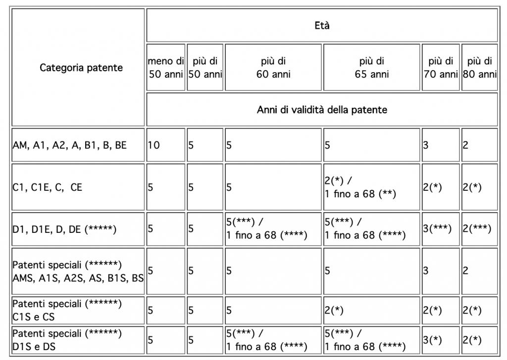 foto di durata e validità patenti